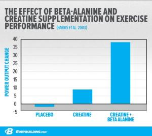 how-to-use-beta-alanine-train-harder_07