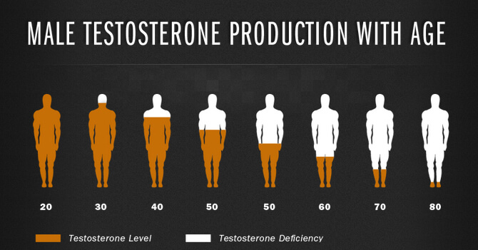 hrt testosterone side effects