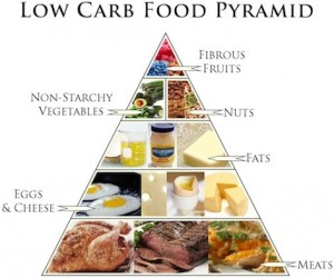 low-carb-food-pyramid